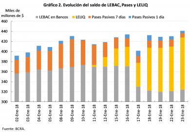 Las LELIQ ya representan el 79% de la base monetaria